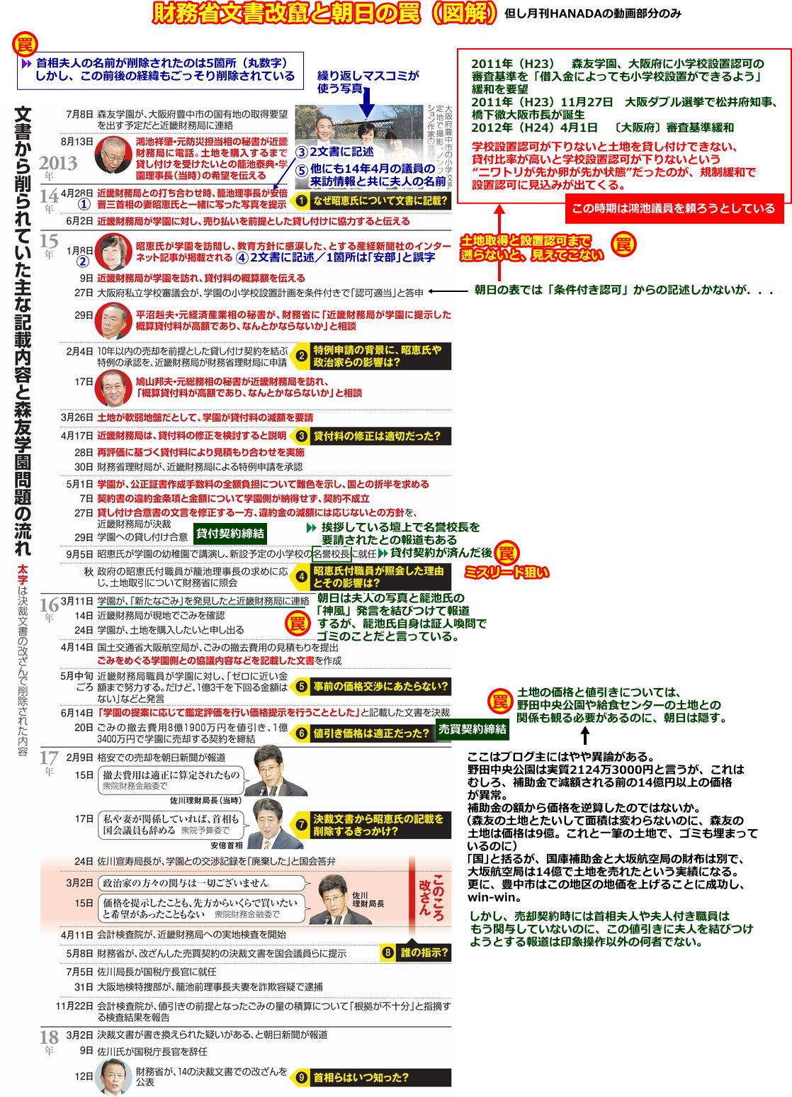 20180330_hanada02_asahi_no_wana