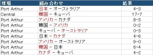 WBSC_U18_2017_result
