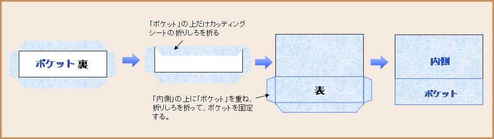 牛乳パック・日本酒パックで簡単カルトナージュ・あぶらとり紙入れ