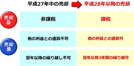 Syoukenzeisei201601