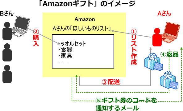 Amazon_gift01
