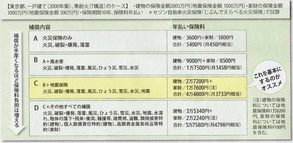 Kasaihoken02