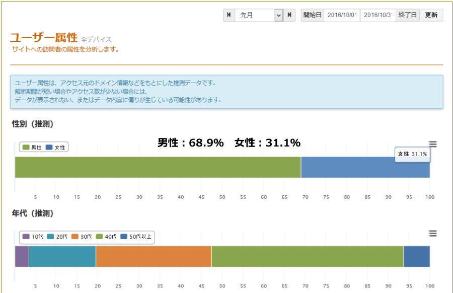 Blog_analyze_sex01