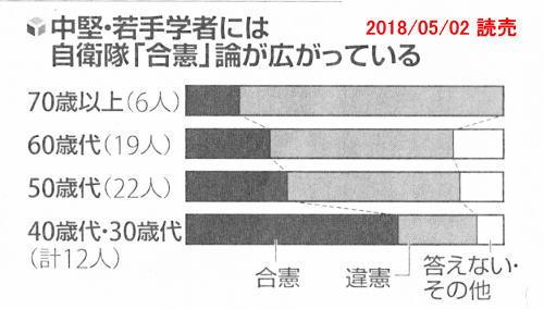 20180502_yomiuri_kenpo