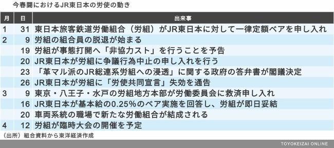 20180410_toyokeizai_jr_east02