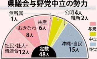 20190122_okinawa_gikai